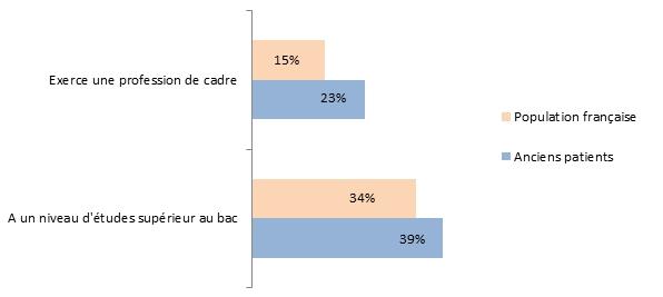 Figure 1. Profession et niveau d'études des anciens patients en comparaison de la population générale française de même âge et de même sexe
